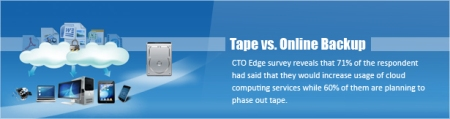 Tape Vs Online Backup